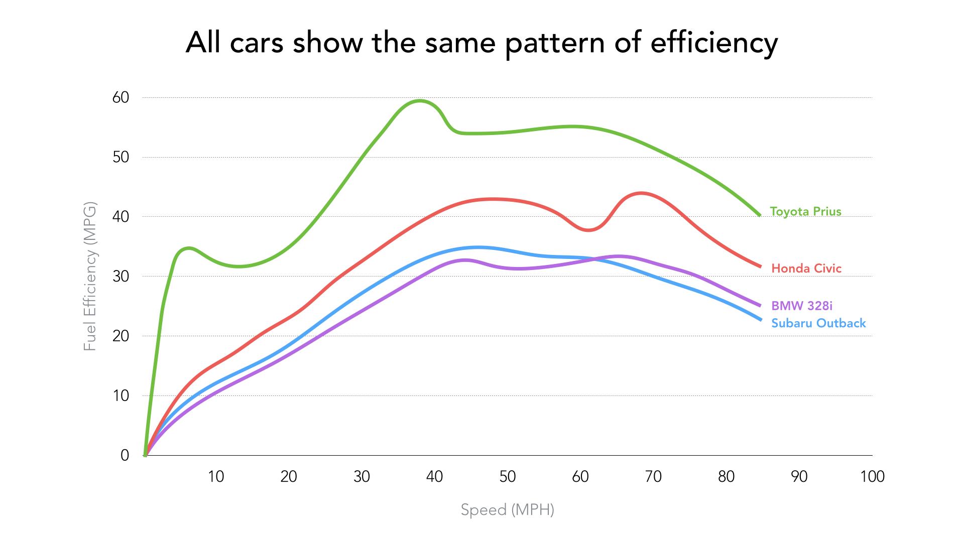 mpg-vs-speed-all.png