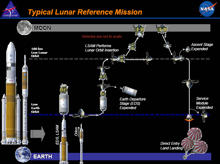 Nasa_constellation_program_for_moon_mission.PNG
