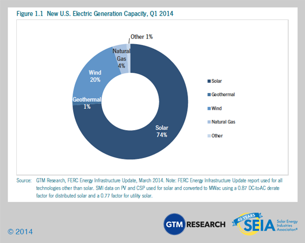 New-US-Electric-Generation-Capacity-2014.png