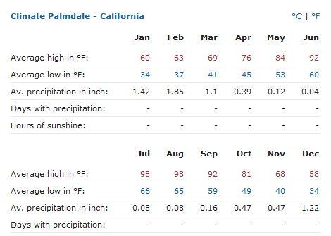 Palmdale climate.JPG