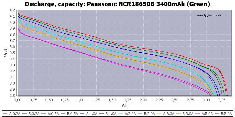 Panasonic%20NCR18650B%203400mAh%20(Green)-Capacity.png