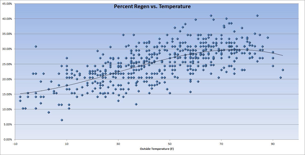 Percent Regen vs. Temperature.png