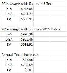 PGE E-9 Rate Hike Comparison.jpg