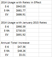 PGE E-9 Rate Hike Corrected.jpg