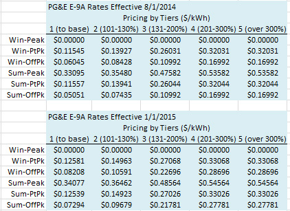 PGE E9 Rate Increase.jpg
