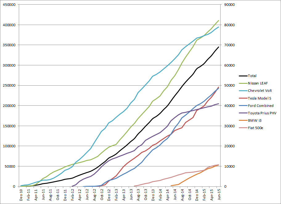 Plug-in Sales - Cumulative - June 2015.png