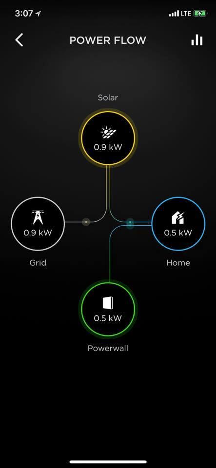 Powerwall Power Flow Nick Le.jpg