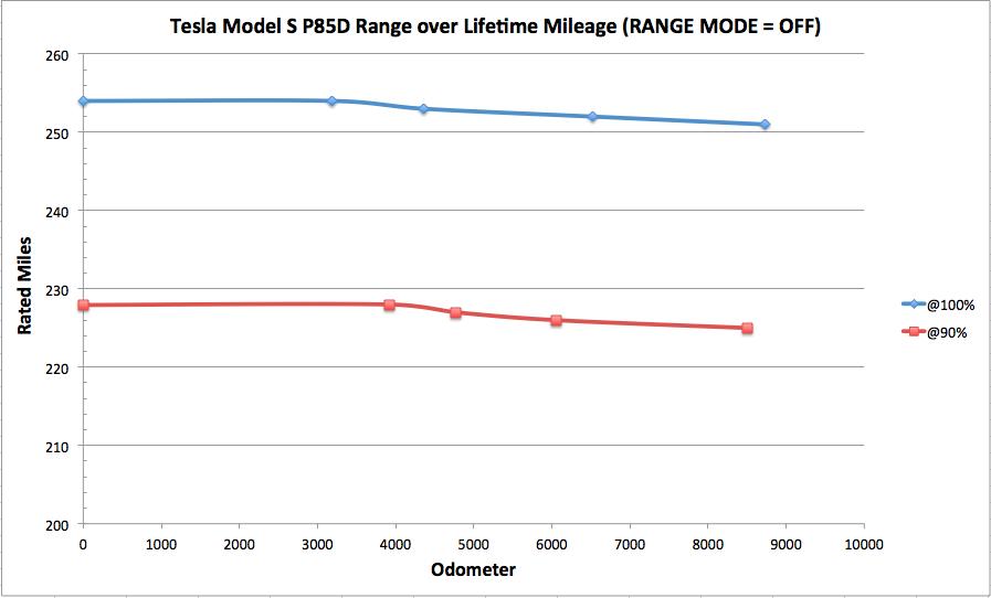Range chart.png