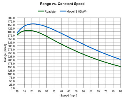 Range vs Speed curve graph Tesla.jpg
