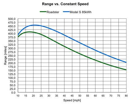 Range vs. Speed - Roadster & Model S.jpg