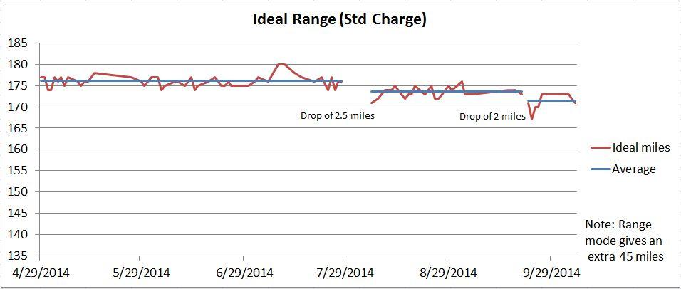 Range_after_range_charge.JPG