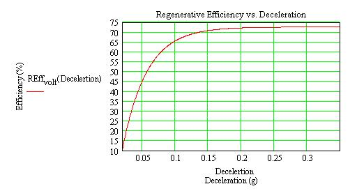 Regenertion Efficiency vs. Deceleration.jpg