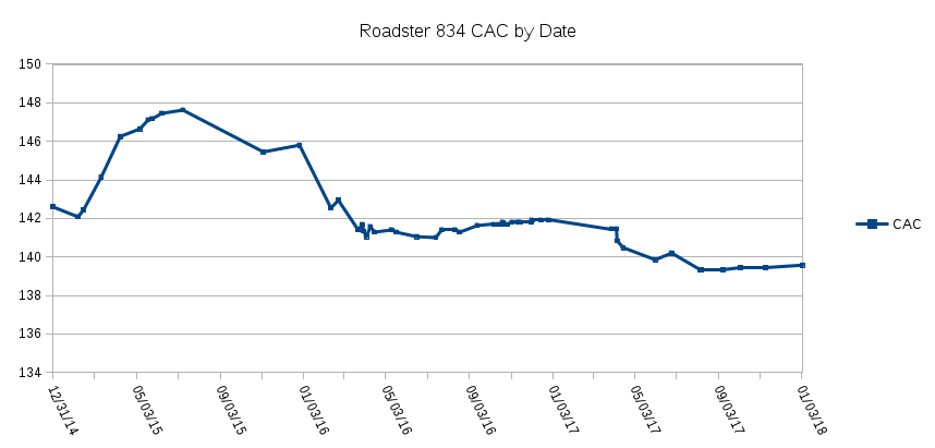 Roadster 834 CAC by Date.png