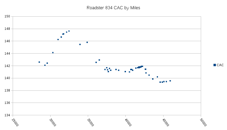 Roadster 834 CAC by Miles.png