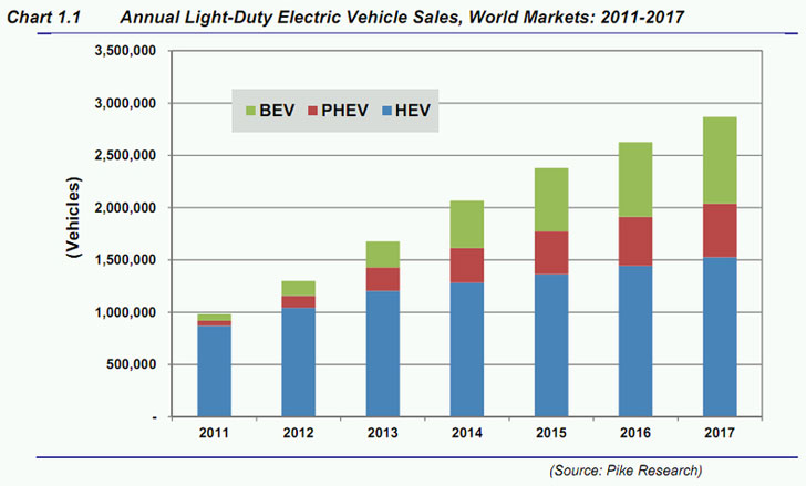 rsz-pike-research-ev-sales-predictions-chart.jpg