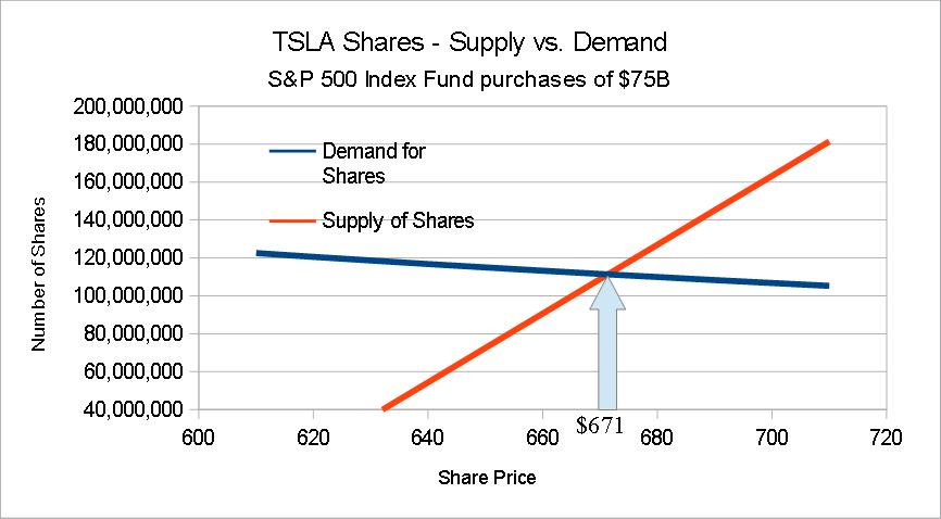 S&P500.Supply-vs.Demand.at.75B.png