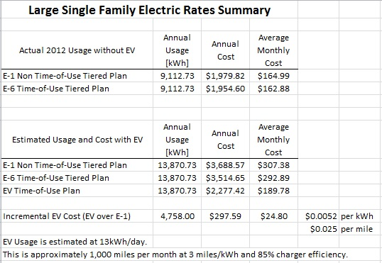 Single Family PG&E Analysis.jpg