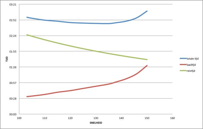 snelheid_tussen_SuC.png