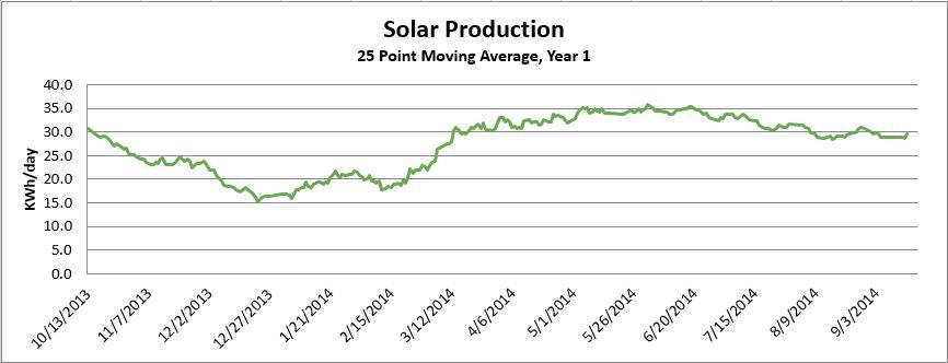 Solar Graph.JPG