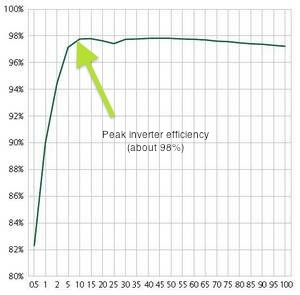 solar-inverter-peak-efficiency1.jpg
