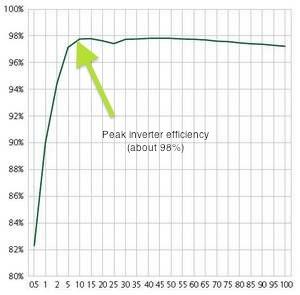 solar-inverter-peak-efficiency1.jpg