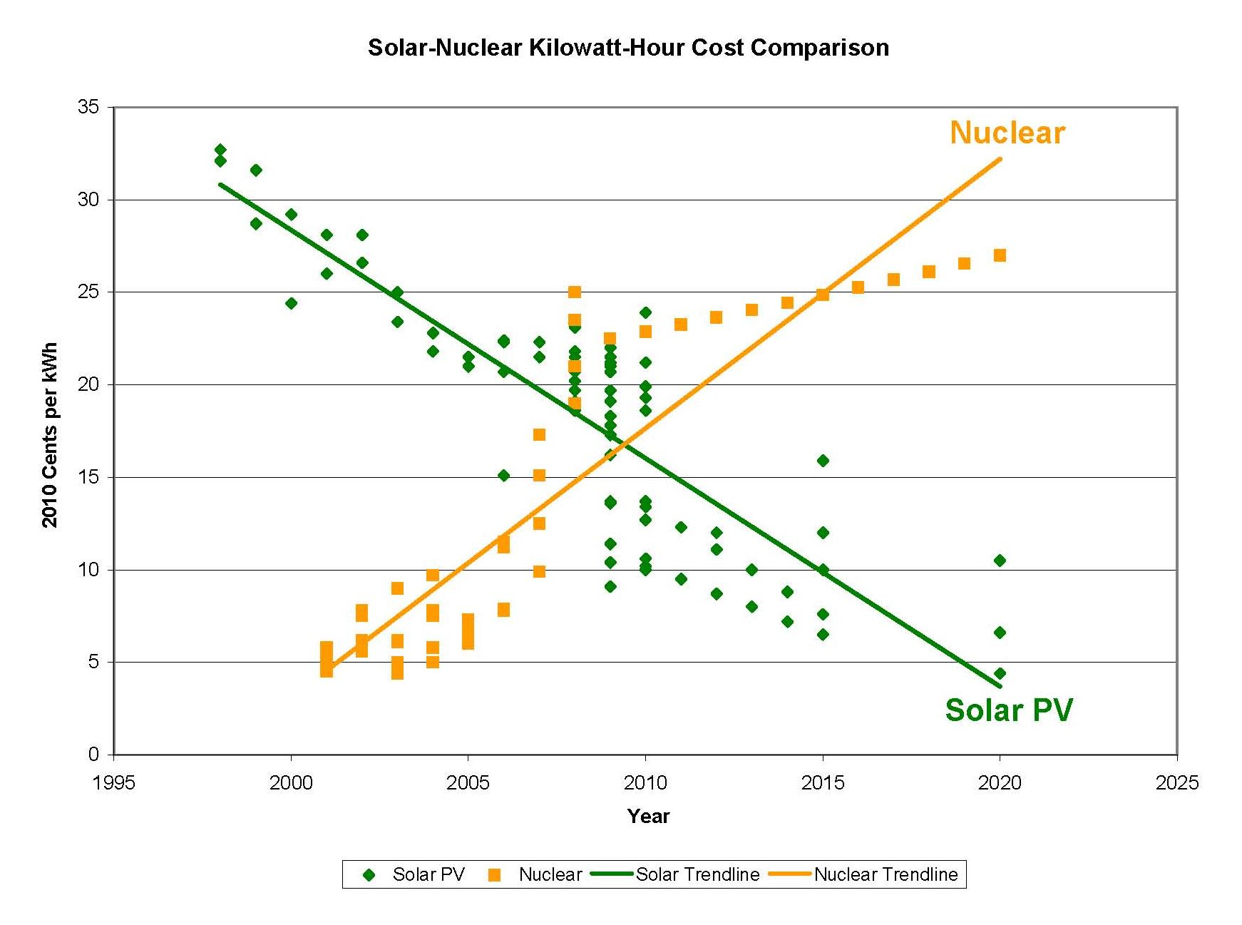 Solar-Nuclear_graph.jpg