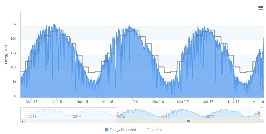 Solar production Multi-Annual Chart.jpg