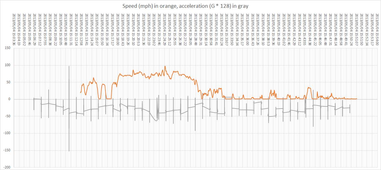 SpeedAccelerationChart1.png