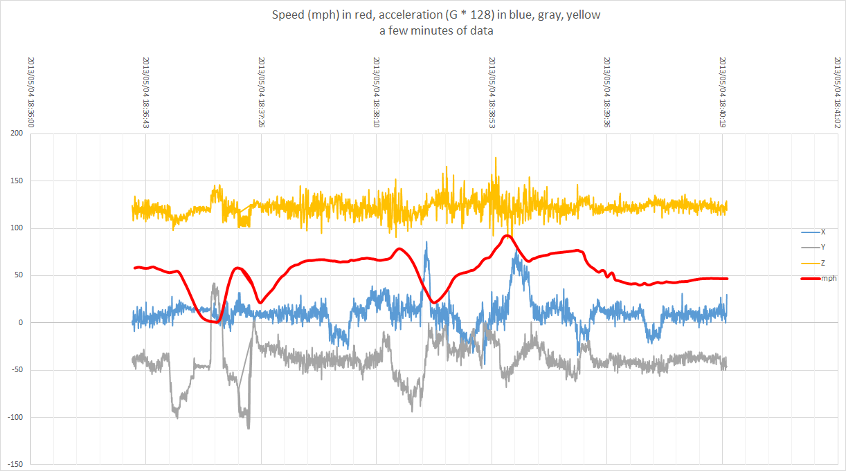 SpeedAccelerationChart2.png