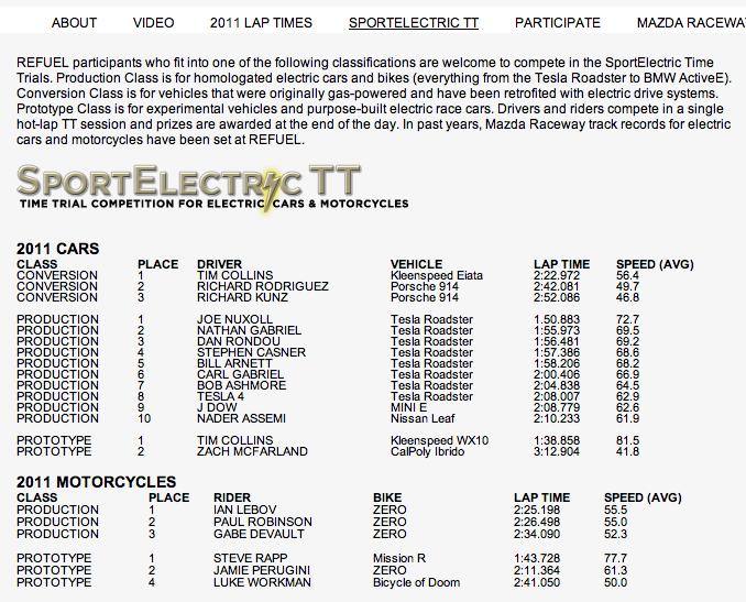 SportElectricTT-2011-LagunaSeca-times.png