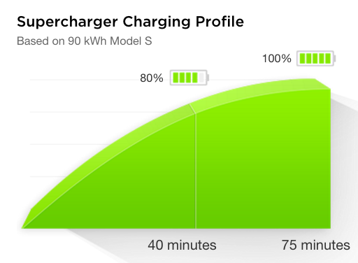 Supercharger Charge Profile.png