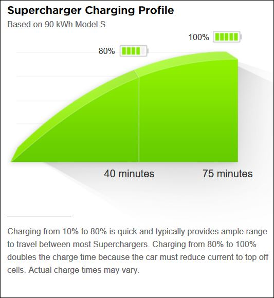 Supercharger Charging Profile times.JPG