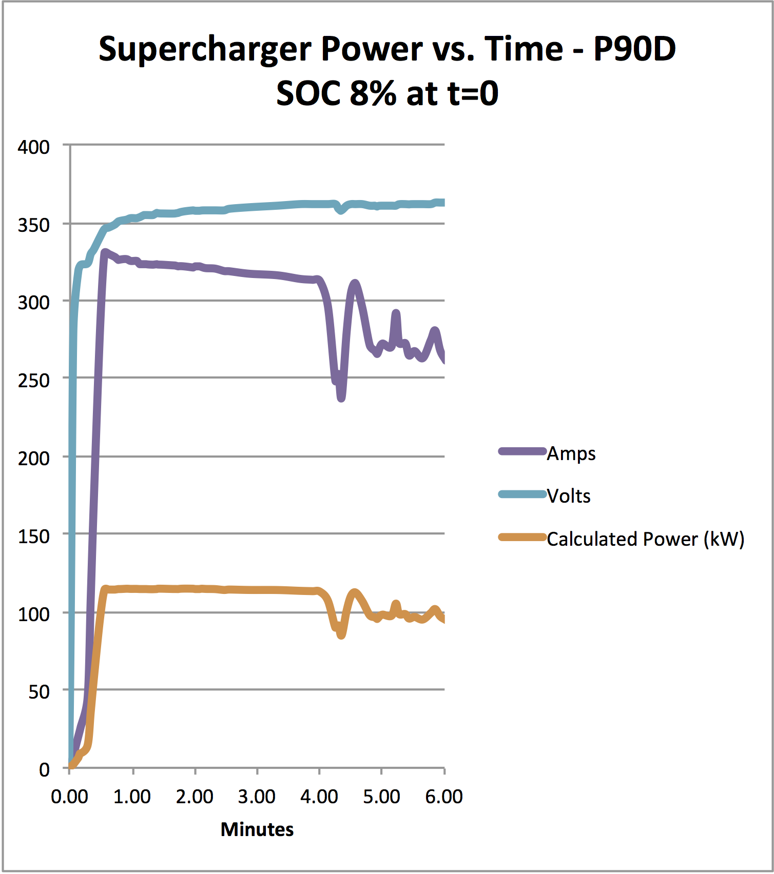 Supercharging Data P90D.png