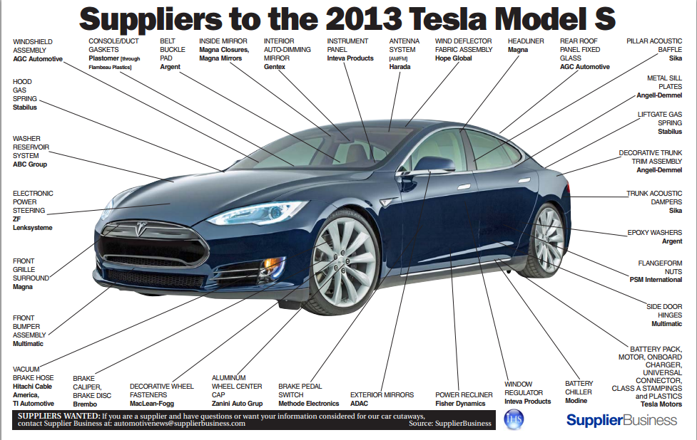 Suppliers to the 2013 Model S.png
