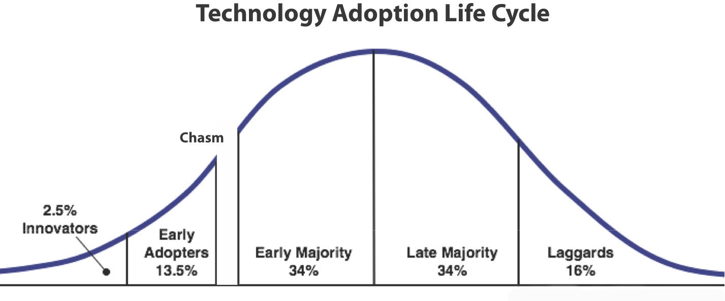 technologyadoptionlifecycle3.jpg