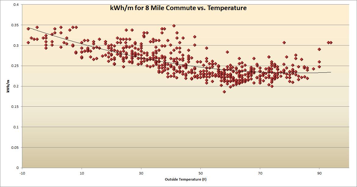 Temperature vs. MIleage.png