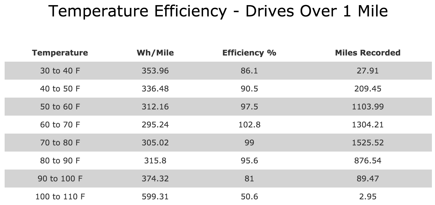 TemperatureEfficiency-DrivesOver1mile.png