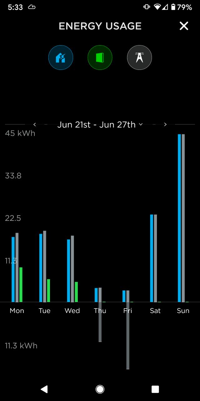 Tesla app week usage 21-27 Jun 21.png
