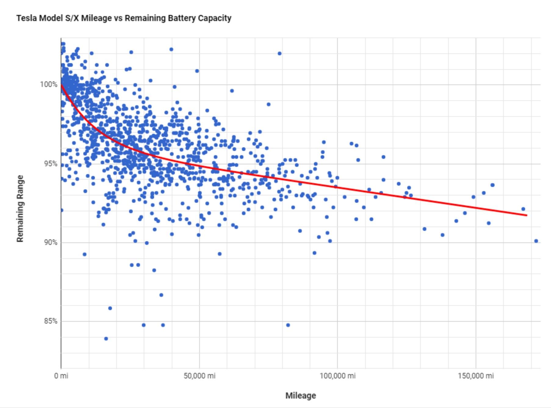 Tesla Battery Degradation.jpeg