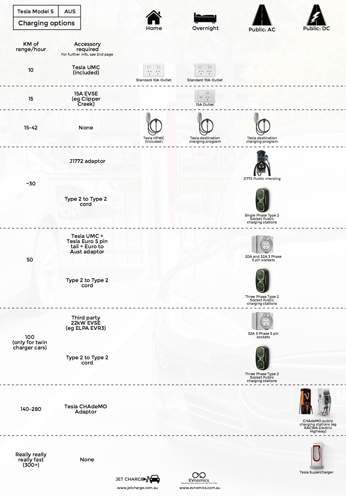 tesla-charging-infographic_20160103222201_1451859721280_block_0.png