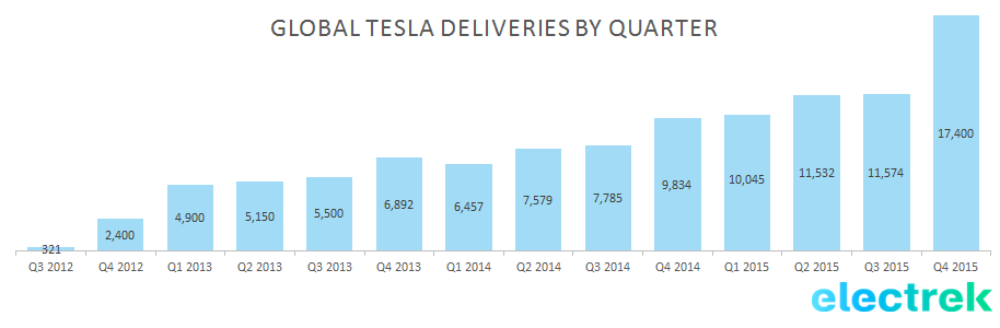 tesla-deliveries-by-quarter-2015.png