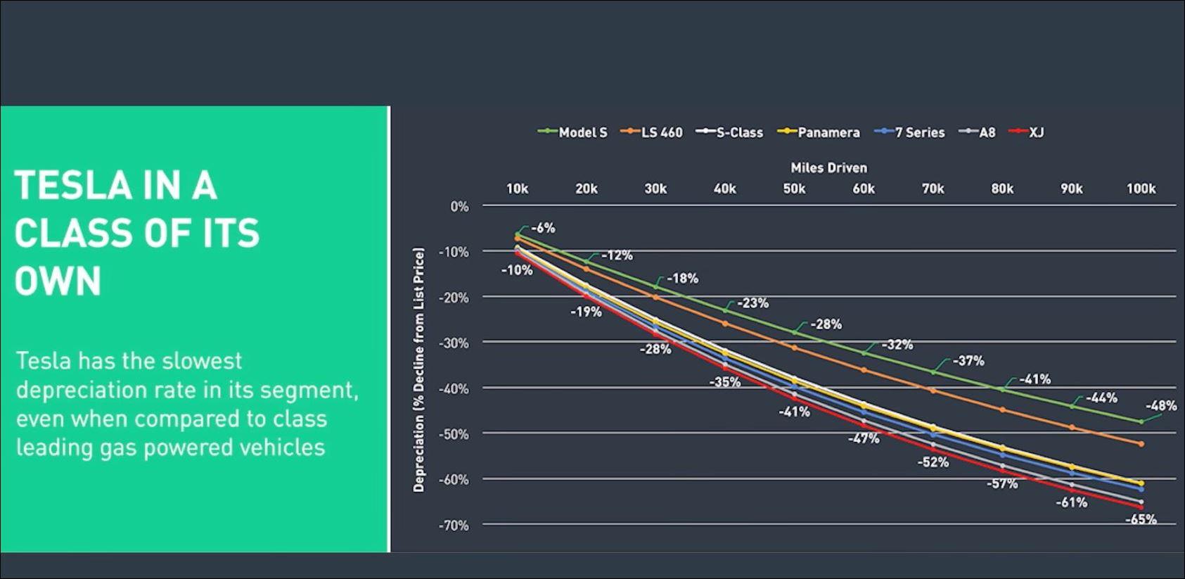 Tesla EV depreciation2.JPG