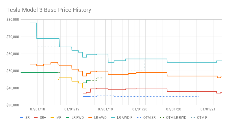 Tesla Model 3 Base Price History (4).png
