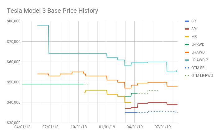 Tesla Model 3 Base Price History (5).png