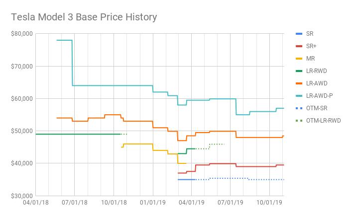 Tesla Model 3 Base Price History (6).png