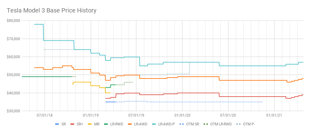 Tesla Model 3 Base Price History (7).png
