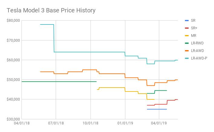 Tesla Model 3 Base Price History.png