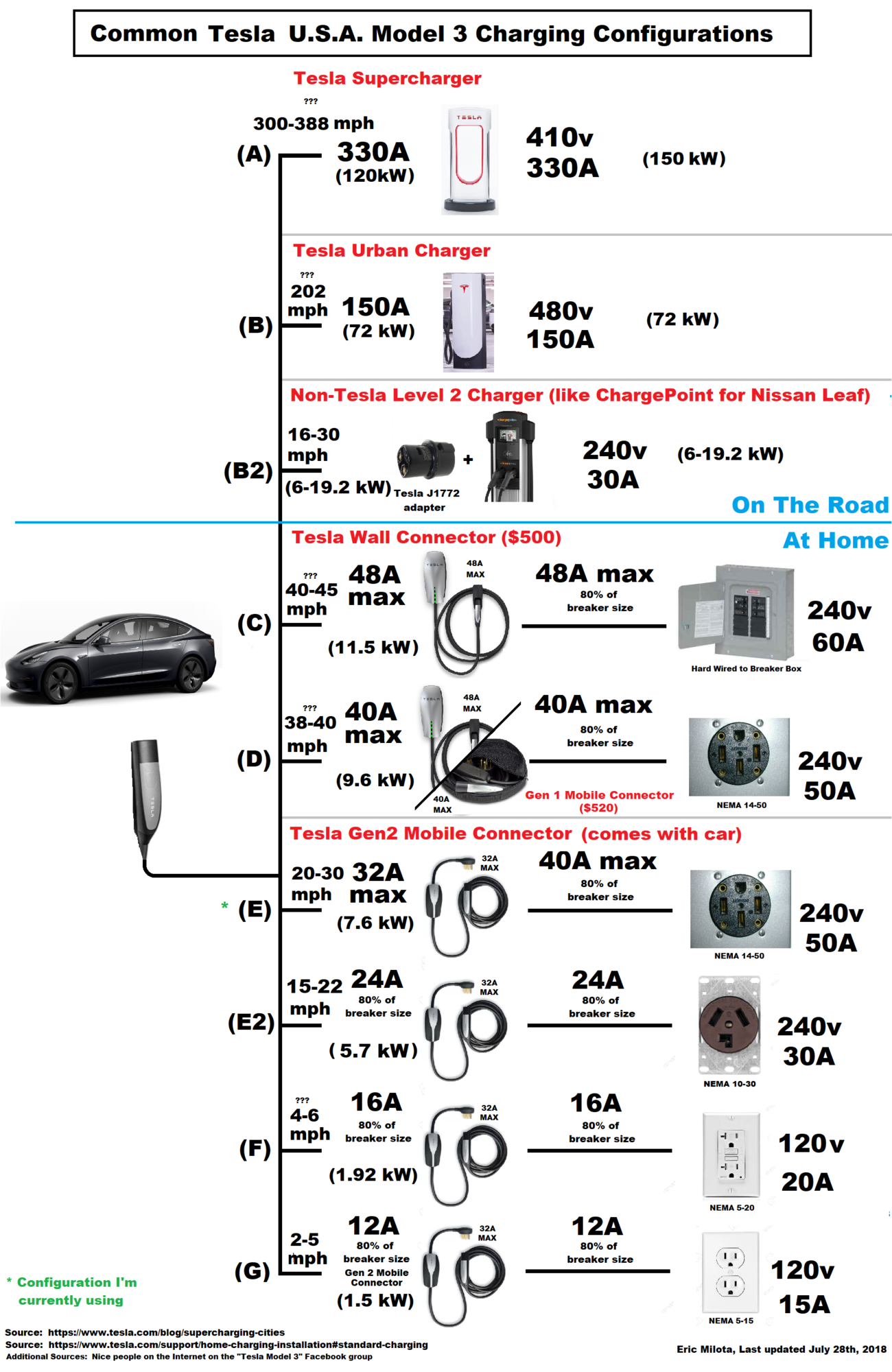 Tesla Model 3 Charging Configurations.png