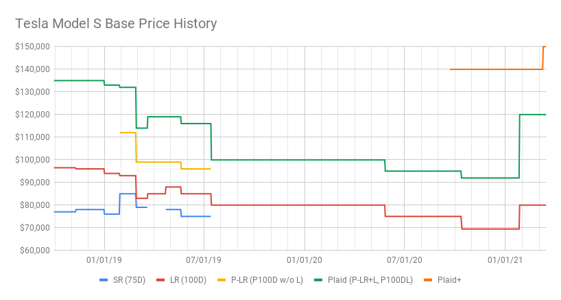 Tesla Model S Base Price History (5).png