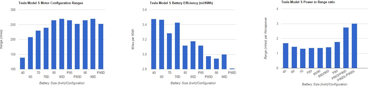 Tesla Model S Battery Specs.png